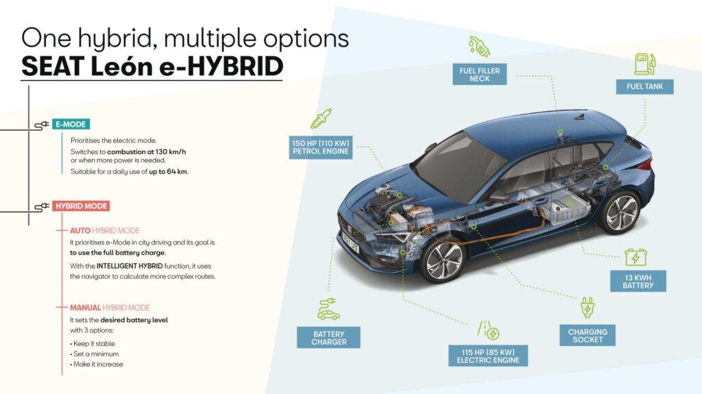Seat Leon e-Hybrid specifikationer